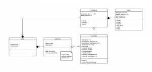 HowTo build a webapp: Document the domain model